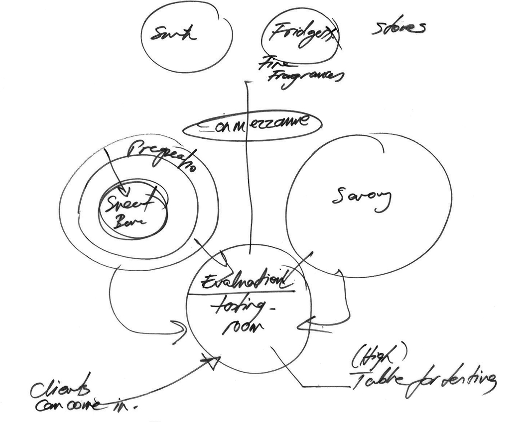 Bubble Diagram Avci Architects Tr