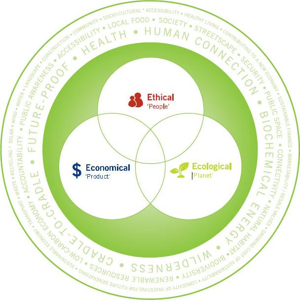 ethics-ecology-economics-3es-of-sustainability